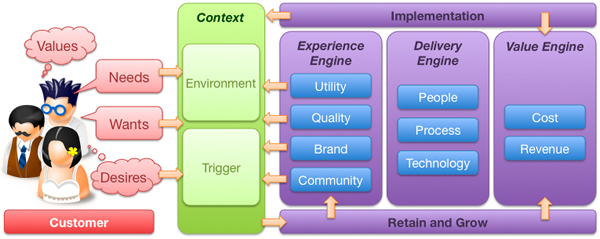 Customer value proposition model